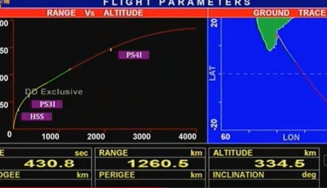 इसरो ने पीएसएलवी-सी46 को सफलतापूर्वक स्थापित किया